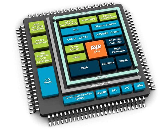 AVR - процессор